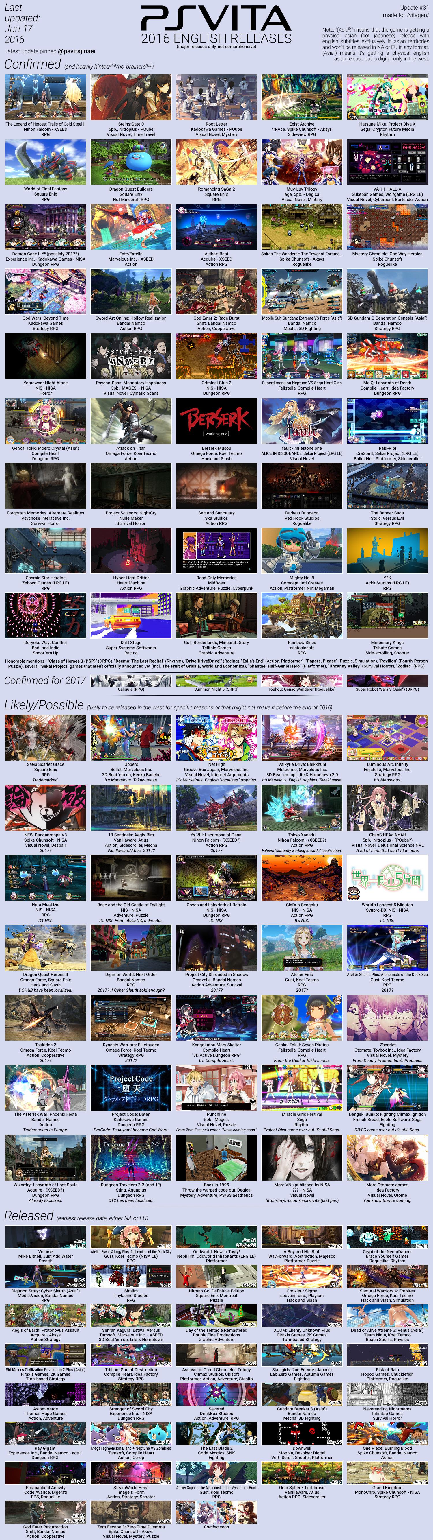 Ps Vita 2016 Yeni Oyunlar