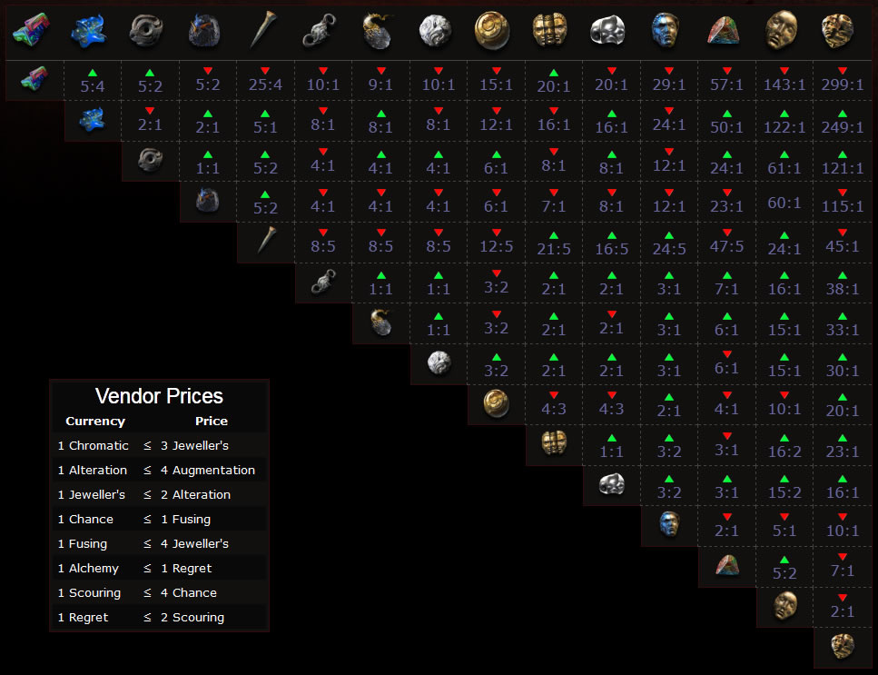 path of exile how to buy level 1 gems