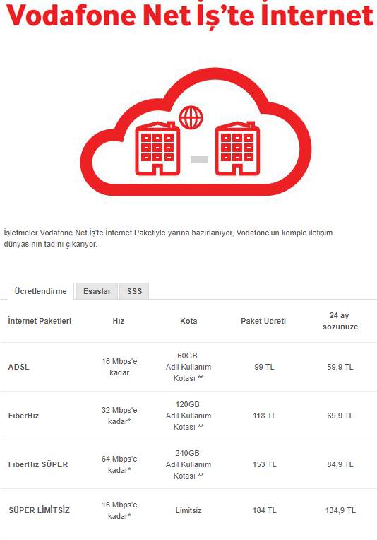Vodafone Net Fibernetvdsl2 Ana Konu Kulüp Sayfa 1 251