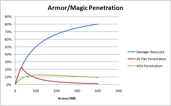 Armor penetration vs hit rating, pain during sex in early pregnancy