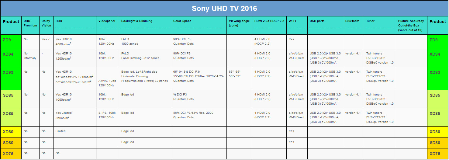 2566400 also Kd 43xd8305 moreover Xd8305 Series besides sony also 2016 Sony Android Tv 113061397. on xd8305 series