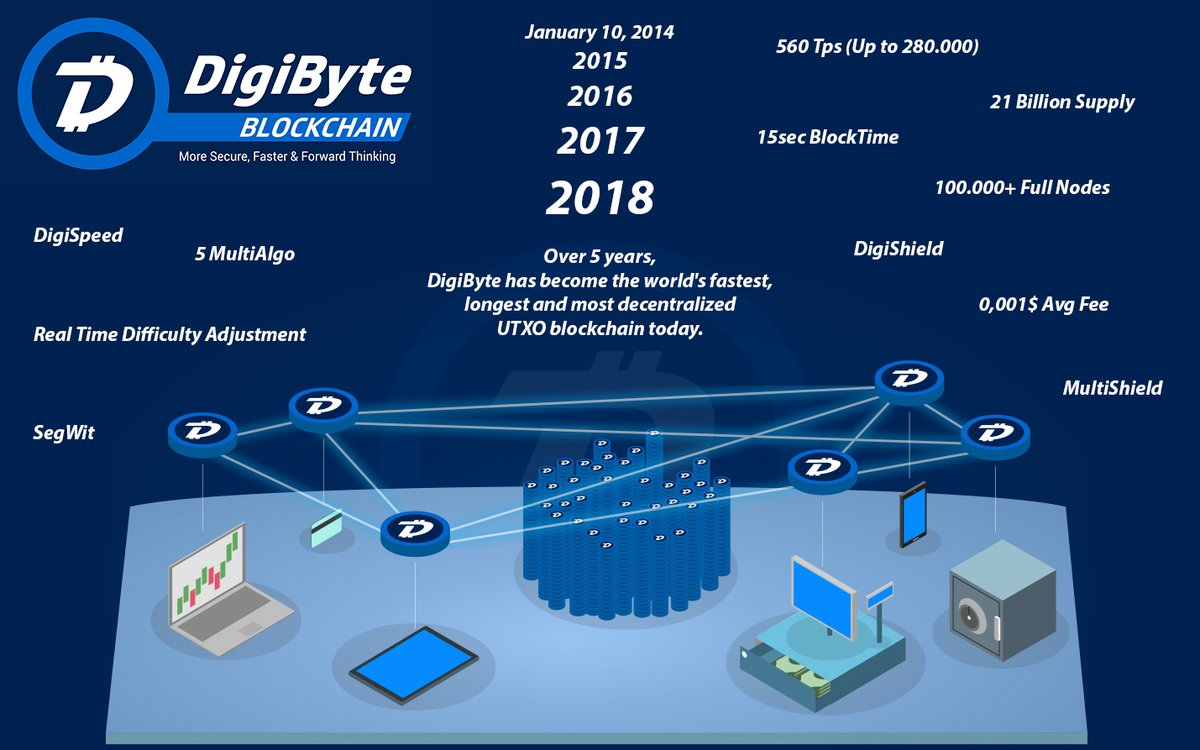 Dogecoin To Btc Converter Digibyteconf Algo – Eagle Integrity Services