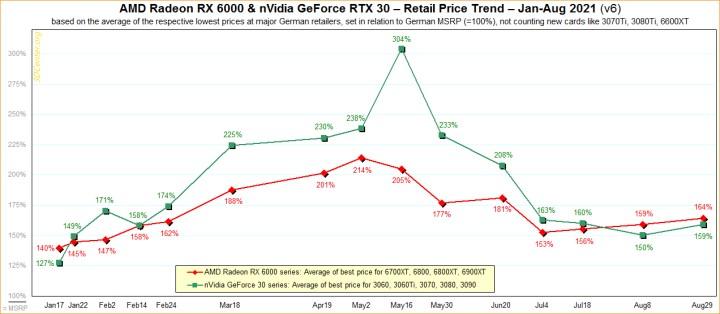 Ekran kartlarının fiyat artışı grafiği