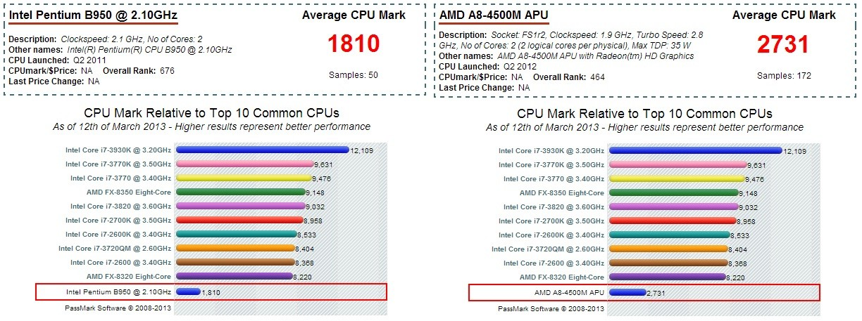 Драйвера Amd A8 4500M Apu