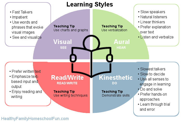 teaching styles and learning styles essay