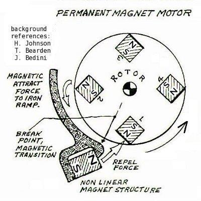tesla magnetic generator plans pdf