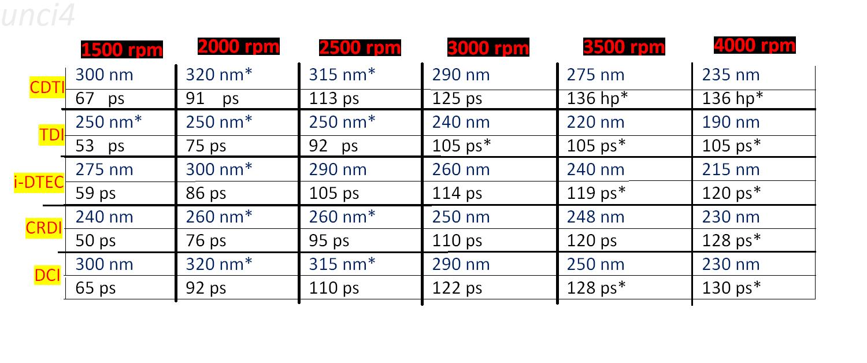 Alfa romeo giulietta audi a3 karşılaştırma