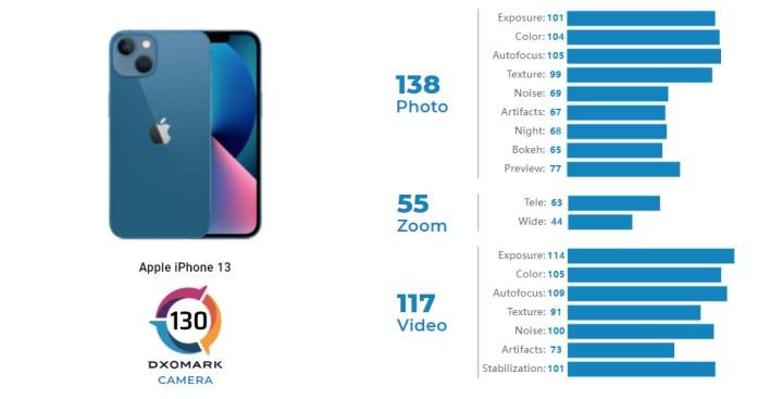 iPhone 13 dxomark kamera testi
